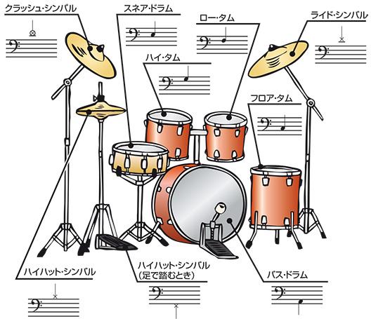 画像に alt 属性が指定されていません。ファイル名: drum-fumen-.jpg